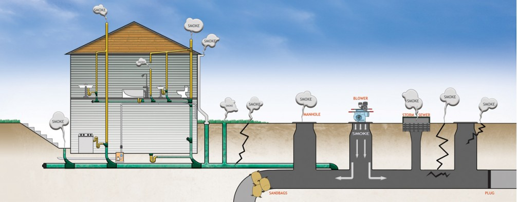 Diagram of a mainline sewer smoke test