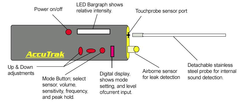 DAUERHAFT Sonda del sensore di umidit/à dellincubatore in plastica per Macchina incubatrice